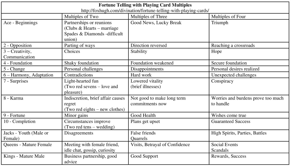 fortune telling with playing cards meanings of each card