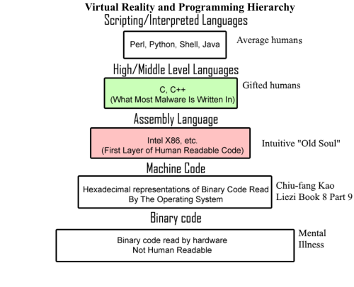 virtual-reality-and-programming-hierarchy