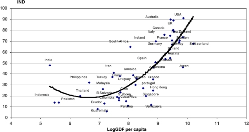 Hofstede Individualism and GDP