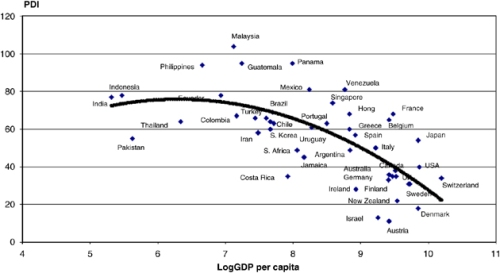 Hofstede Power Distance and GDP
