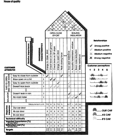 house of quality hbr pdf