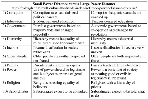 Hofstede Small Power Distance versus Large Power Distance Resized