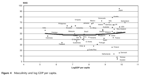 Hofstede Masculinity and GDP Resized