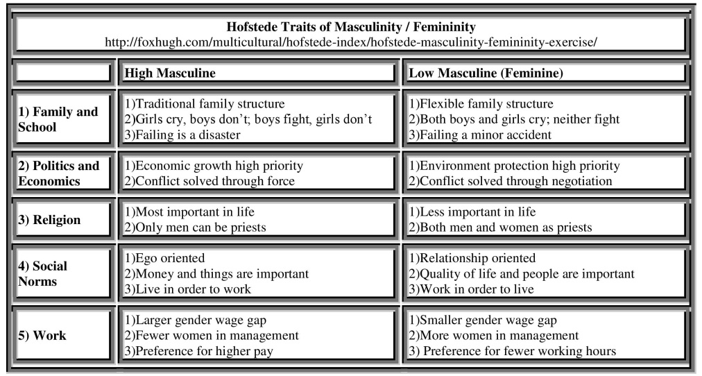 How Important are Masculinity and Femininity in the Culture of Militaries?