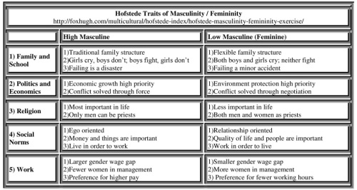 Hofstede Traits of Masculinity-Femininity Table Resized