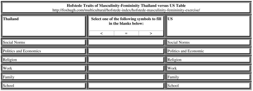 Hofstede Masculinity / Femininity Exercise | Hugh Fox III