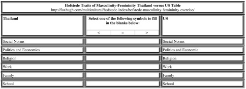 Hofstede Traits of Masculinity-Femininity Thailand vs US Table Resized