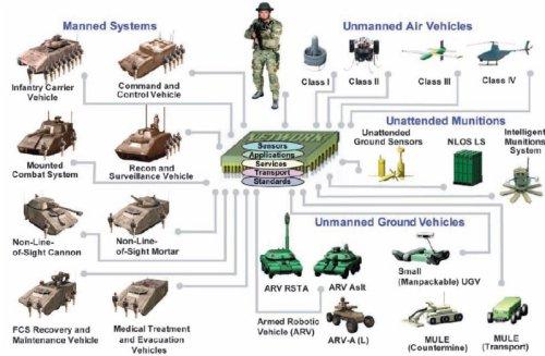 3US Military Robots