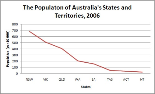Population of Australian States Line Graph