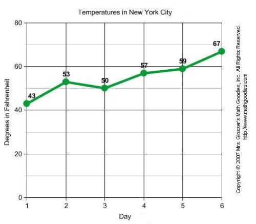 Temperatures in New York Line Graph