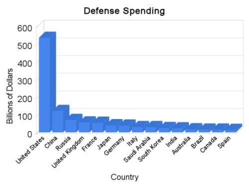 Bar Chart Defense Spending