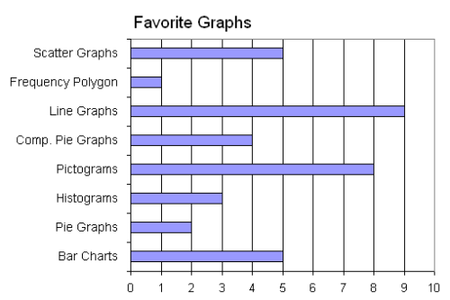Favorite Graphs