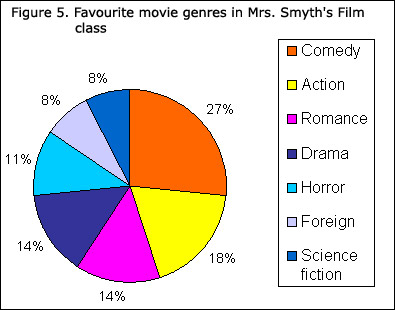 Favorite Movie Genres Pie Chart