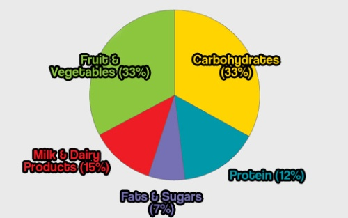 healthy-diet-pie-chart