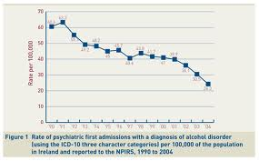 Rate of Psychiatric First Admissions with a diagnosis of alcohol disorder