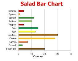 Salad Bar Chart