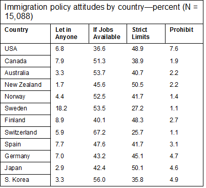 Table of Percentages Immigration Policy Attitudes