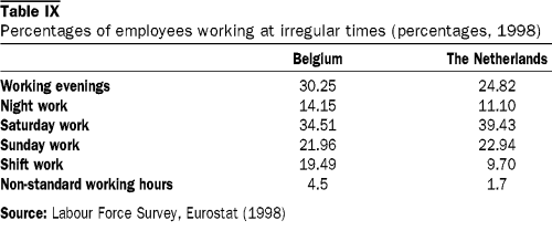 Table of Percentages Irregular Working Hours