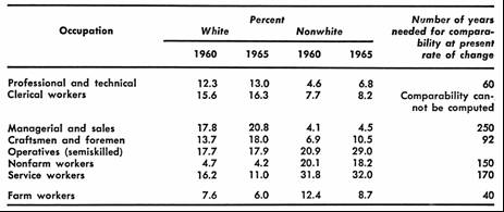 Table of Percentages White and None White Occupations