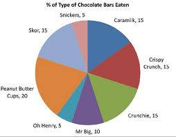 Type of Chocolate Bars Pie Chart