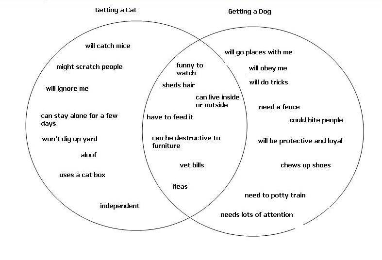 Venn diagram of dogs and snakes diy wiring diagrams describe a venn diagram hugh fox iii rh foxhugh com funny venn diagram examples venn diagram cats and felines ccuart Choice Image