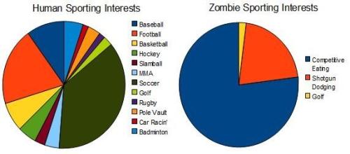 zombie-sport pie chart