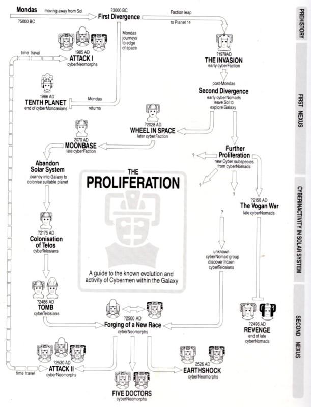 Doctor Who timeline   Hugh Fox III