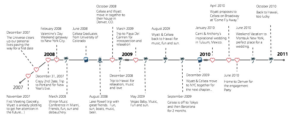 us israel relationship timeline save the date