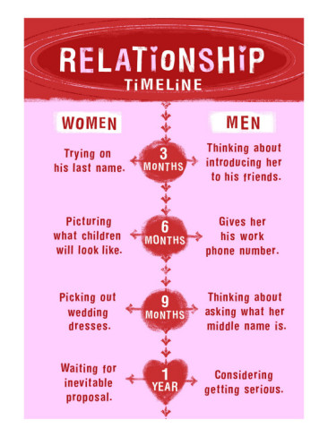 Typical dating timeline