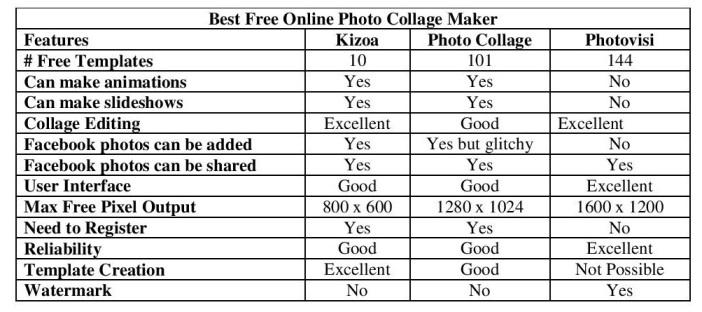 Best Free Online Photo Collage Maker | Hugh Fox III