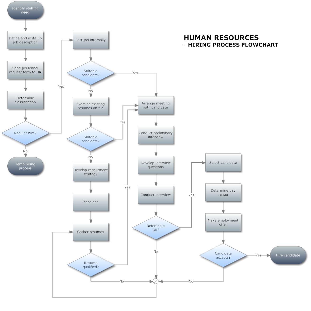 Process Flow Diagram Examples Pictures Great Installation Of How To Make Chart Rh Clfb Tk Simple Example