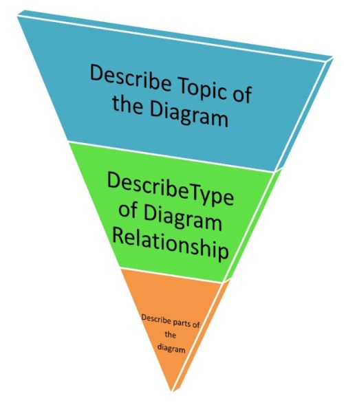 How to Describe a Diagram