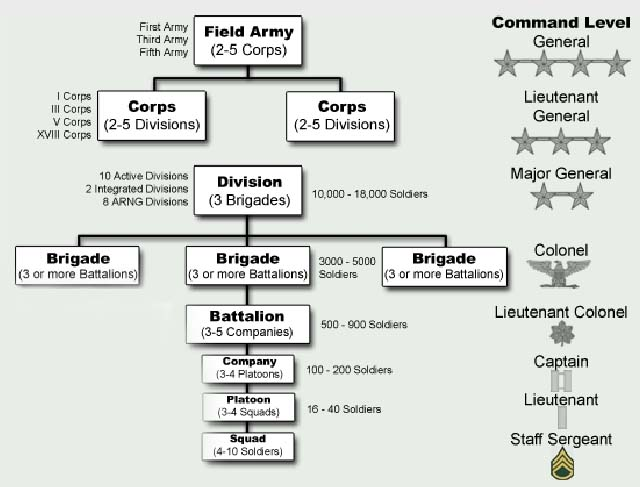 US Army Unit Nomenclature