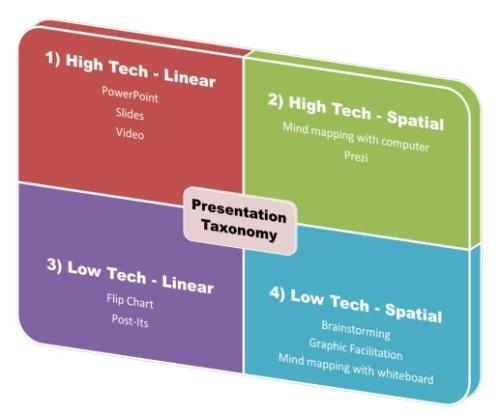 Presentation Taxonomy 500