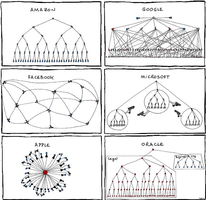 Describe an Organizational Chart | Hugh Fox III