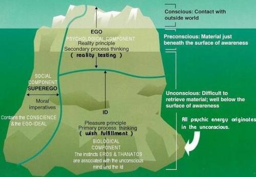 Freud System