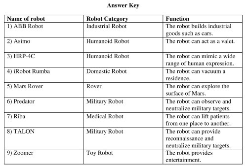 Robot-Classification-Exercise-Answer Key