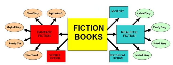 essay about horror genre English essays: the develoment of the horror genre.