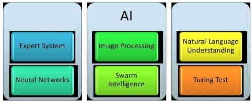 Expert System, Image Processing, Natural Language Understanding, Neural Networks, Swarm Intelligence, Turing Test