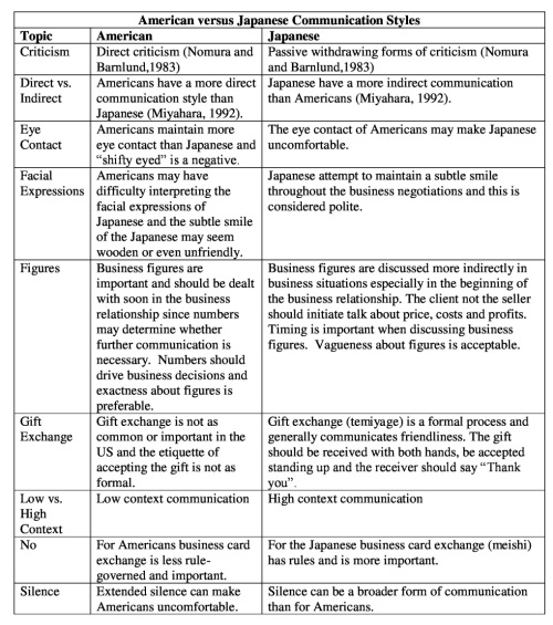 American Versus Japanese Communication Style Table Resized