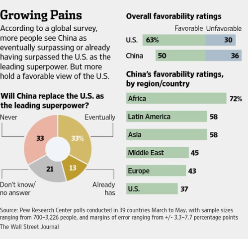 American vs Chinese Soft Power 1