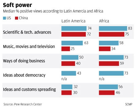 American vs Chinese Soft Power 2