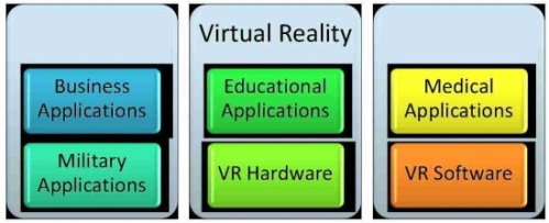 Virtual Reality Graphic, Business Applications of Virtual Reality, Educational Applications of Virtual Reality, Medical Applications of Virtual Reality, Military Applications of Virtual Reality, Virtual Reality Hardware, Virtual Reality Software