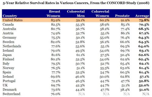 5 Year Survival Rate for Cancer
