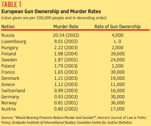 European Gun Ownership and Murder Rate