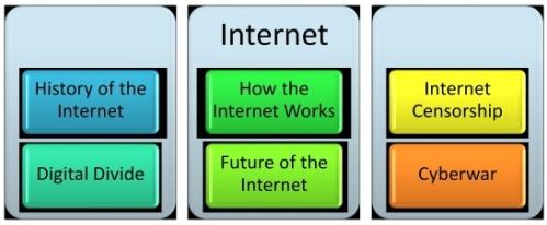 History of the Internet, How the Internet Works, Internet Censorship, Digital Divide, Future of the Internet, Cyberwar