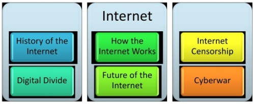 History of the Internet, How the Internet Works, Internet Censorship, Digital Divide, Future of the Internet, Cyberwar