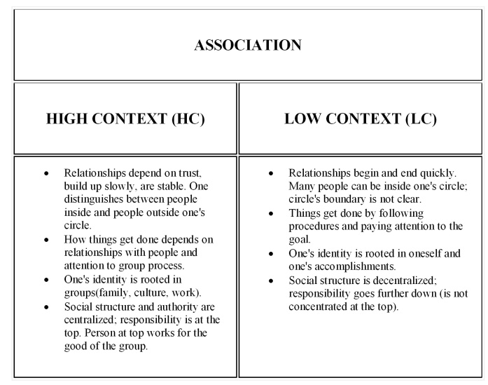 """responses to """" Low vs. High Context Communication """""""