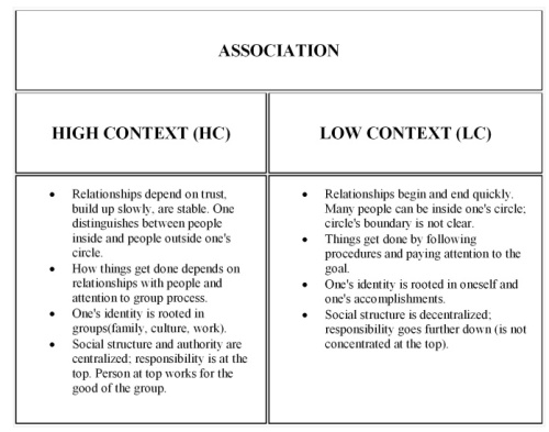low vs high context table-001 Association