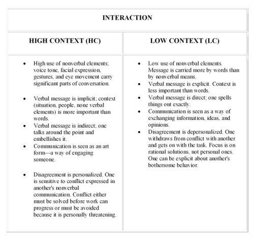 low vs high context table-002 Interaction